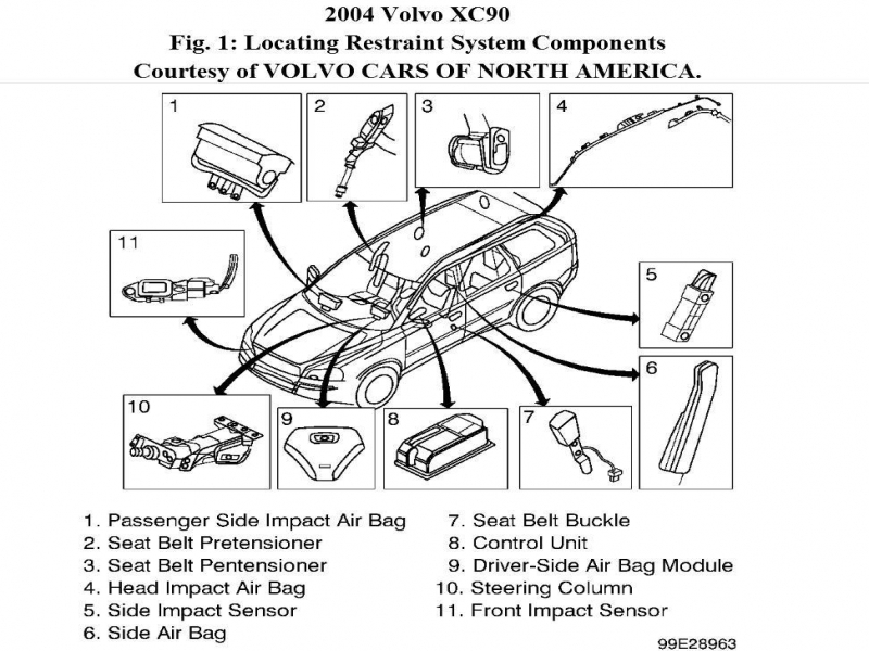 air bag sensor location for 2004 volvo s40