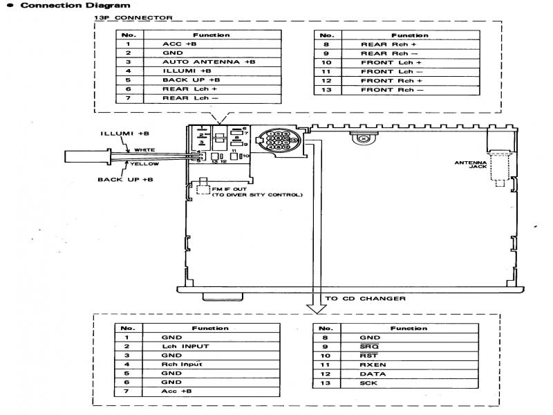Pioneer Bmw Wiring Harness : Car audio wire diagram codes bmw factory stereo