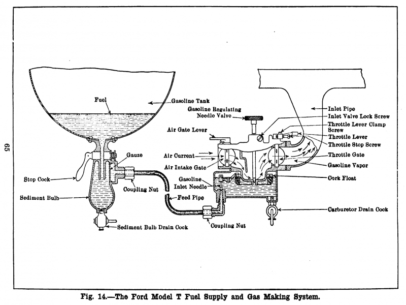 1931 Ford Model A Wiring Diagram. Ford. Wiring Diagrams Instructions